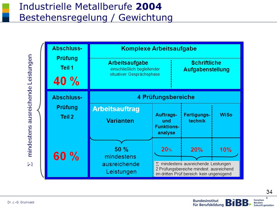 Industrielle Metallberufe 2004 Bestehensregelung / Gewichtung