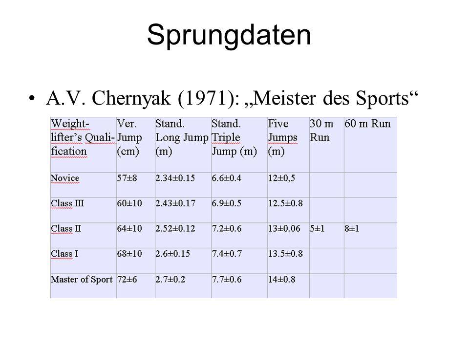 "Sprungdaten A.V. Chernyak (1971): ""Meister des Sports"