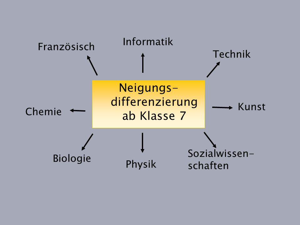 Neigungs-differenzierung ab Klasse 7