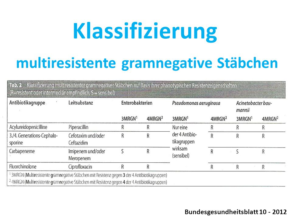 multiresistente gramnegative Stäbchen Bundesgesundheitsblatt 10 - 2012