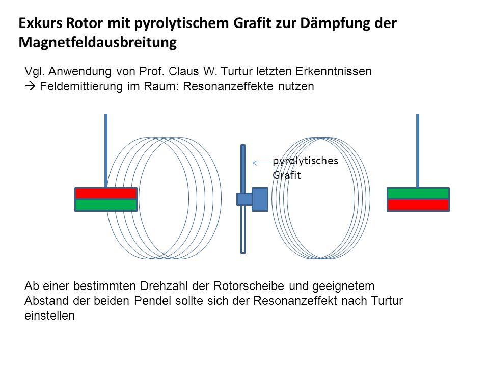 Exkurs Rotor mit pyrolytischem Grafit zur Dämpfung der