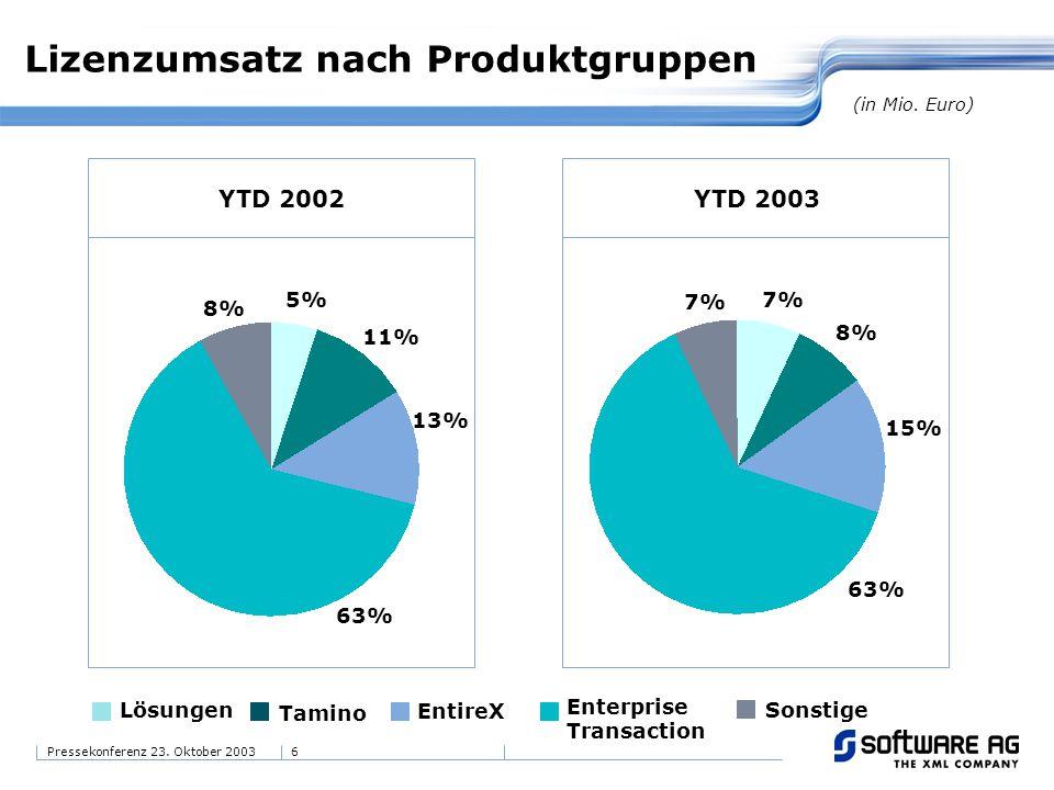 Lizenzumsatz nach Produktgruppen