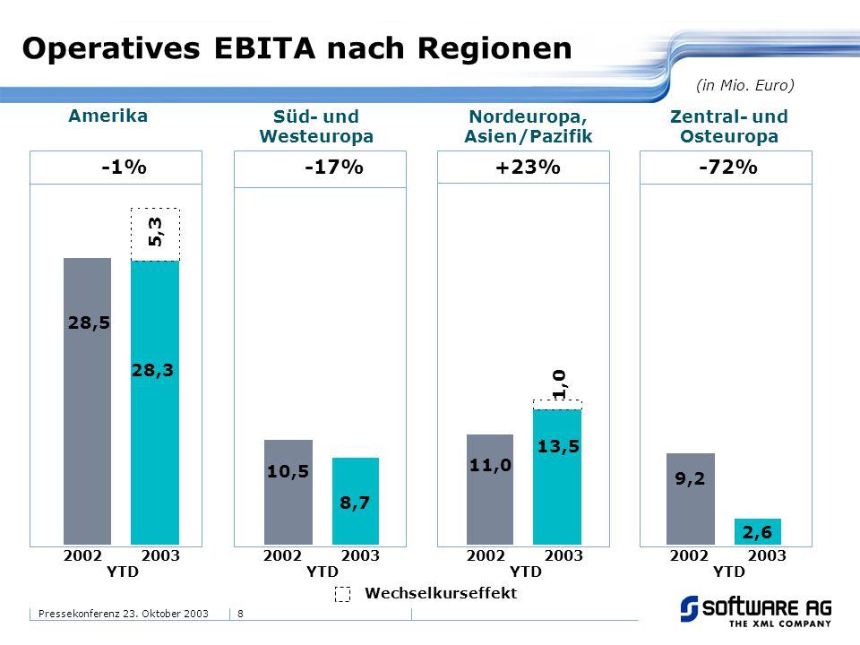 Operatives EBITA nach Regionen
