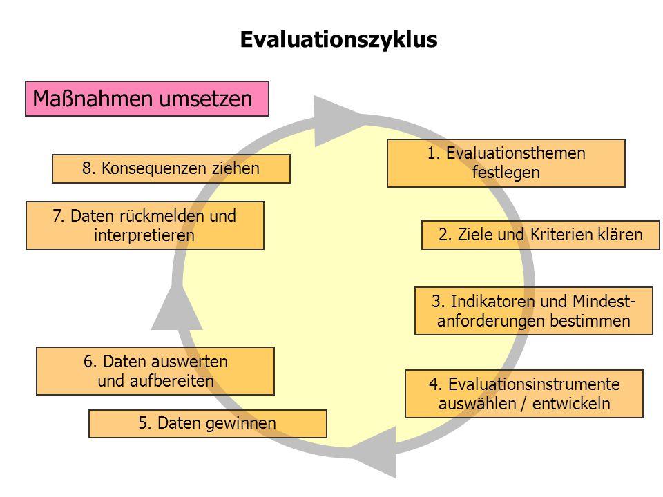 Evaluationszyklus Maßnahmen umsetzen 1. Evaluationsthemen festlegen