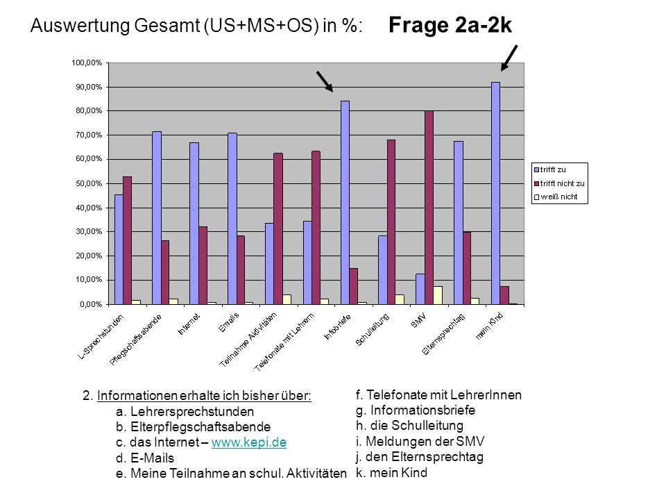 Auswertung Gesamt (US+MS+OS) in %: Frage 2a-2k