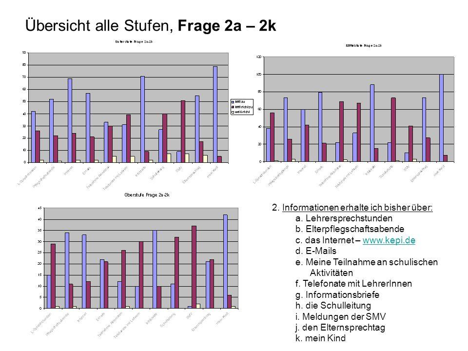Übersicht alle Stufen, Frage 2a – 2k
