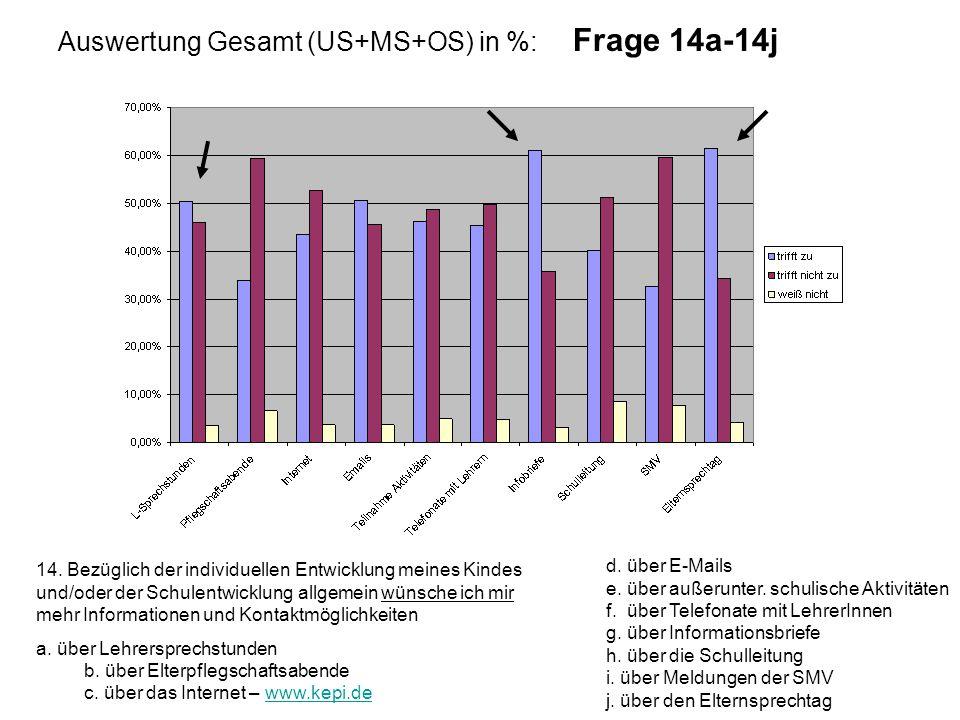 Auswertung Gesamt (US+MS+OS) in %: Frage 14a-14j