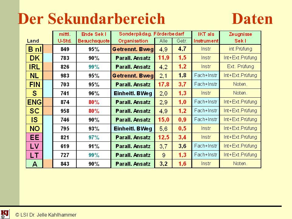 Der Sekundarbereich Daten