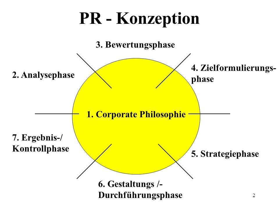 PR - Konzeption 3. Bewertungsphase 4. Zielformulierungs-phase