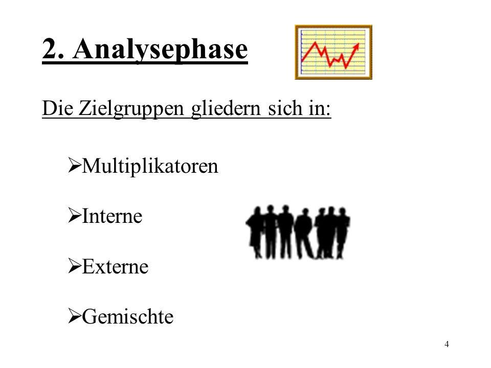 2. Analysephase Die Zielgruppen gliedern sich in: Multiplikatoren