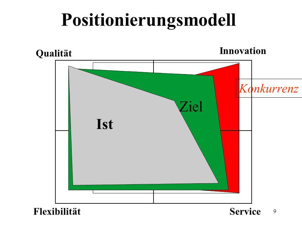 Positionierungsmodell