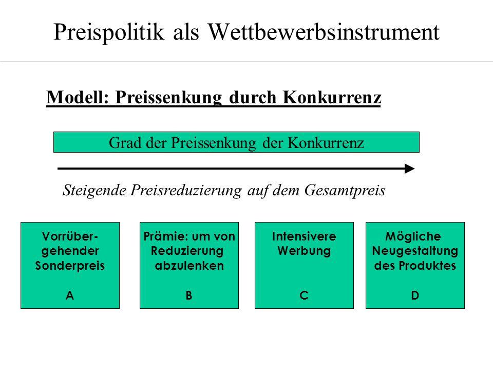 Preispolitik als Wettbewerbsinstrument