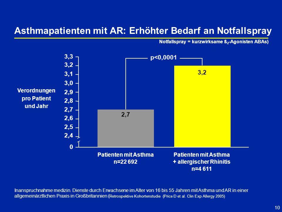 Asthmapatienten mit AR: Erhöhter Bedarf an Notfallspray