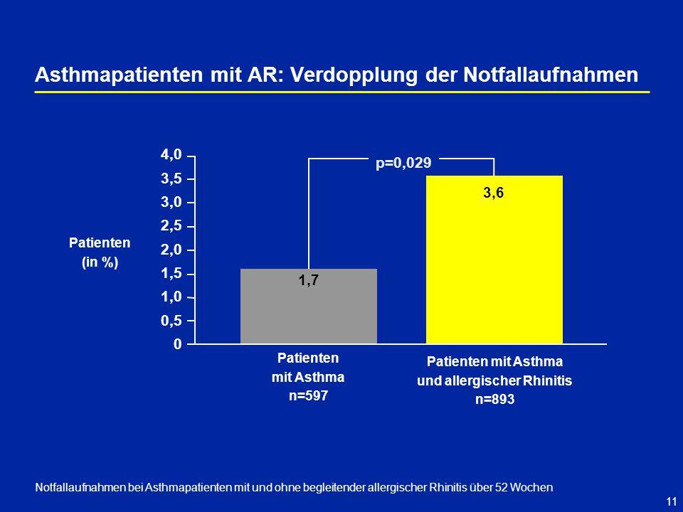 Asthmapatienten mit AR: Verdopplung der Notfallaufnahmen