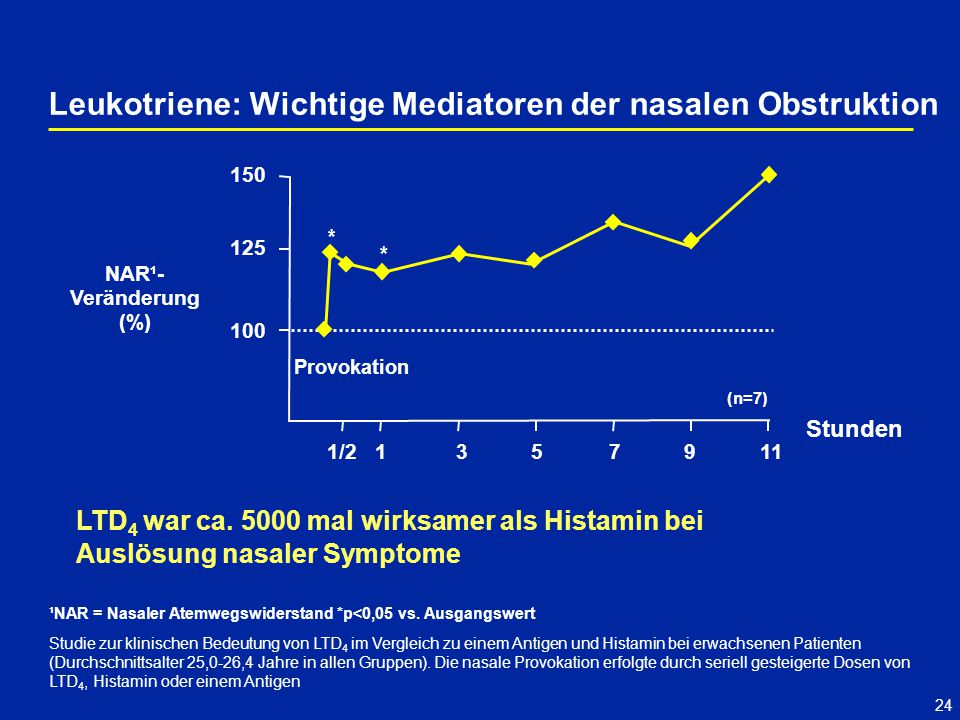 Leukotriene: Wichtige Mediatoren der nasalen Obstruktion