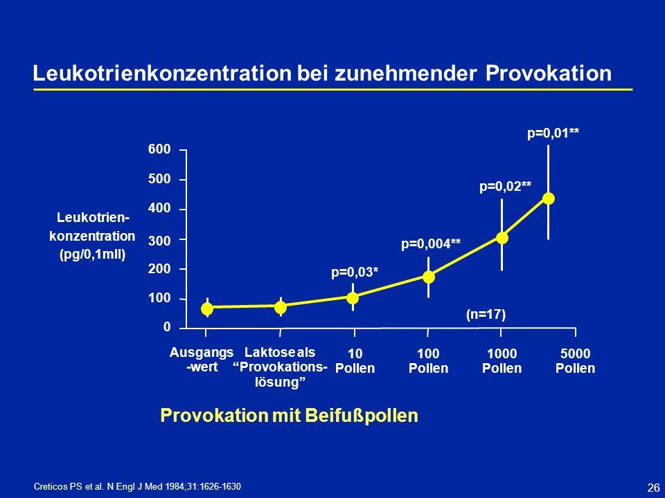 Leukotrienkonzentration bei zunehmender Provokation