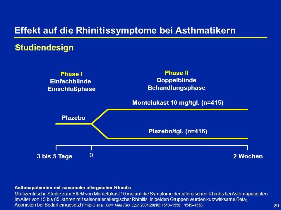 Montelukast 10 mg/tgl. (n=415)
