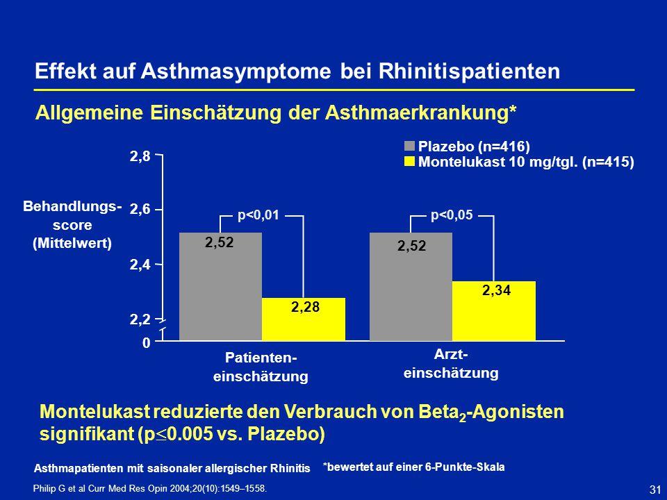 Effekt auf Asthmasymptome bei Rhinitispatienten