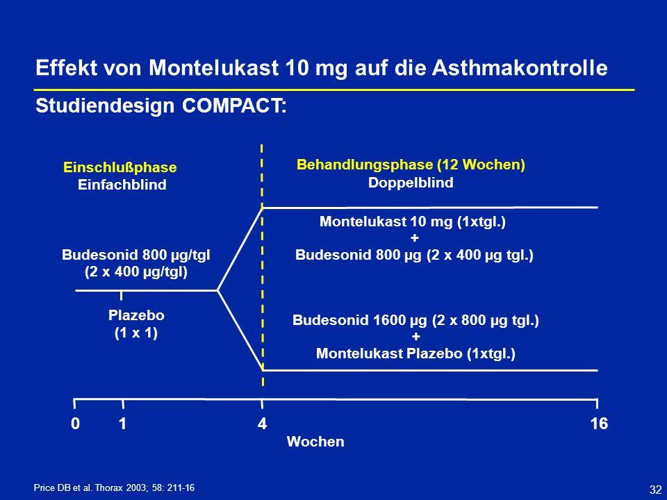 Effekt von Montelukast 10 mg auf die Asthmakontrolle
