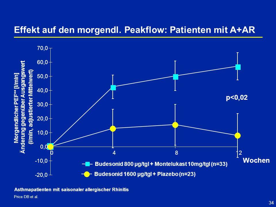 Effekt auf den morgendl. Peakflow: Patienten mit A+AR