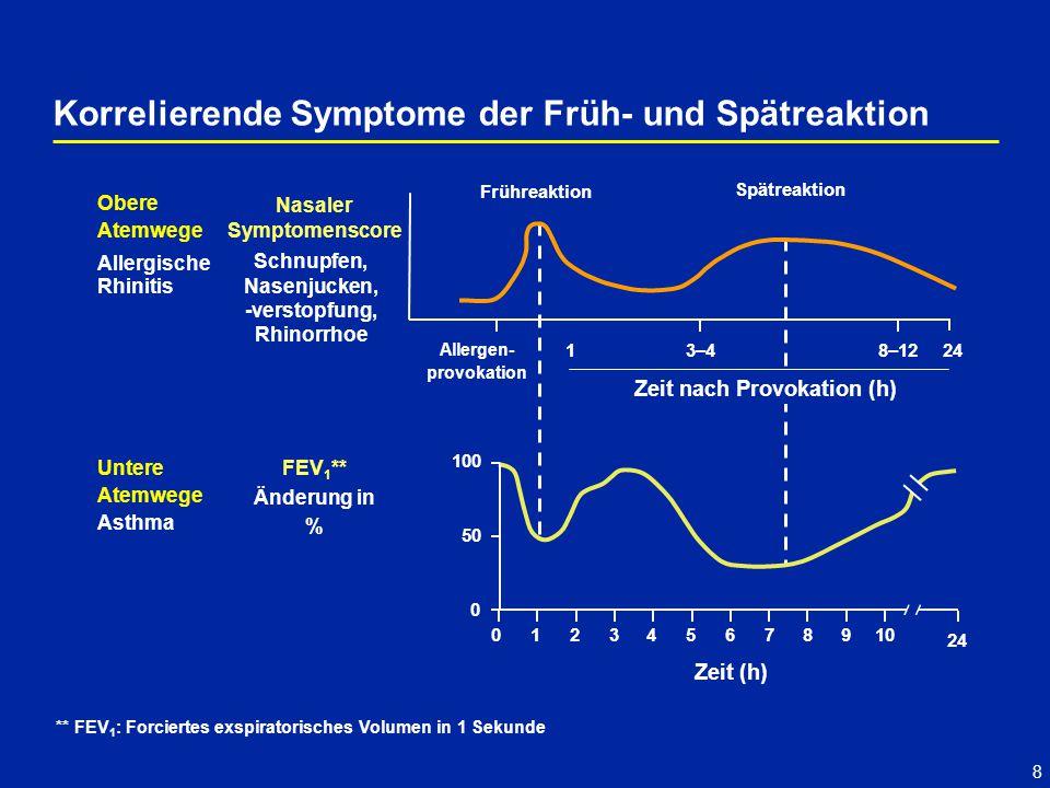 Korrelierende Symptome der Früh- und Spätreaktion