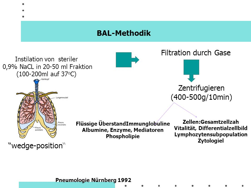 BAL-Methodik Filtration durch Gase Zentrifugieren (400-500g/10min)