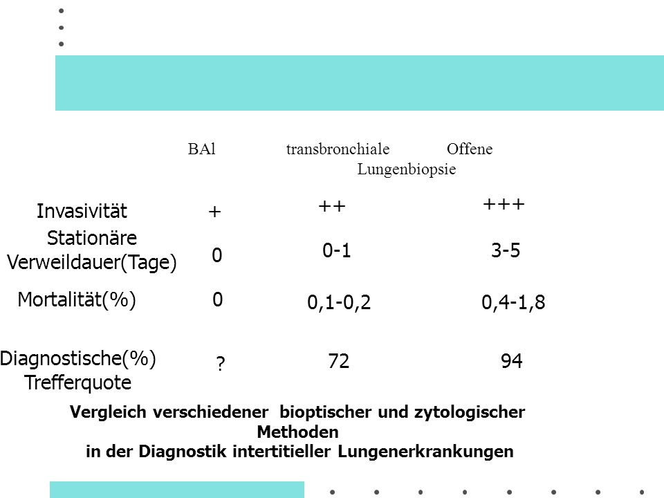 BAl transbronchiale Offene Lungenbiopsie