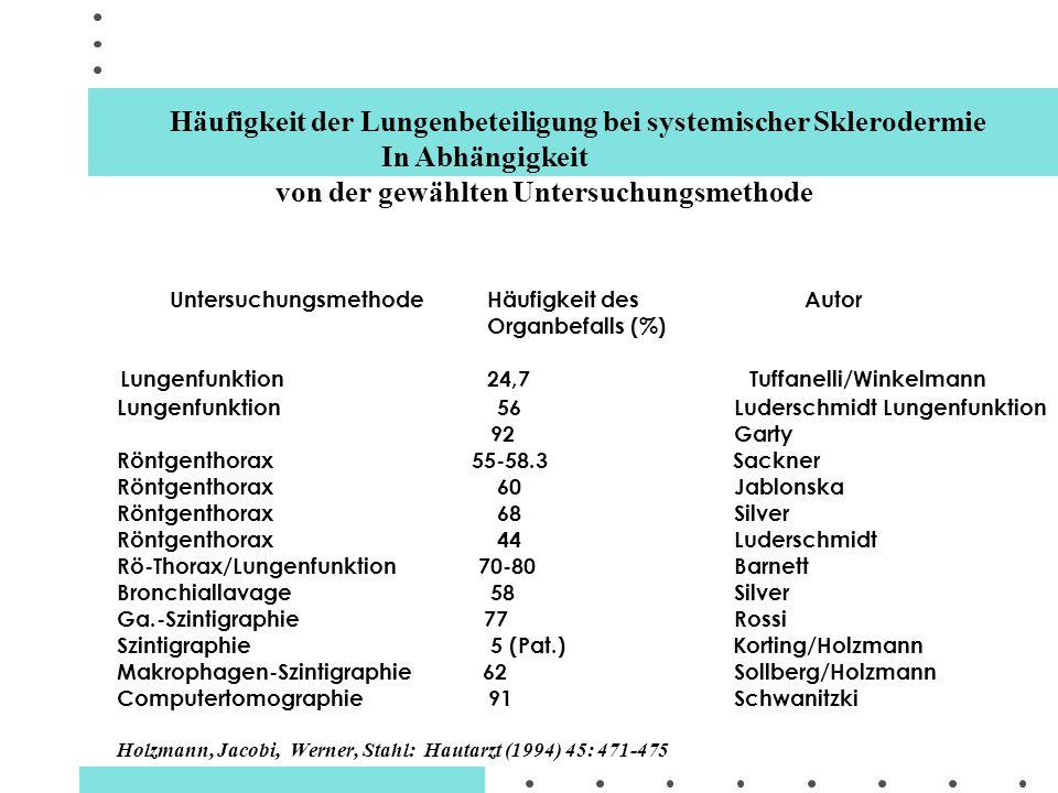 Häufigkeit der Lungenbeteiligung bei systemischer Sklerodermie
