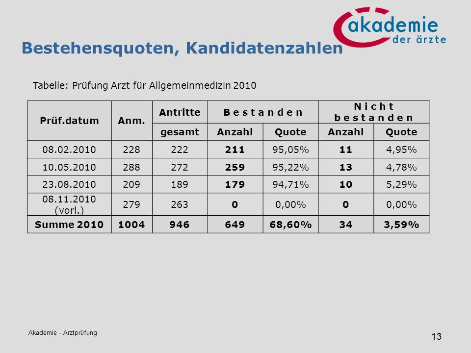 Bestehensquoten, Kandidatenzahlen