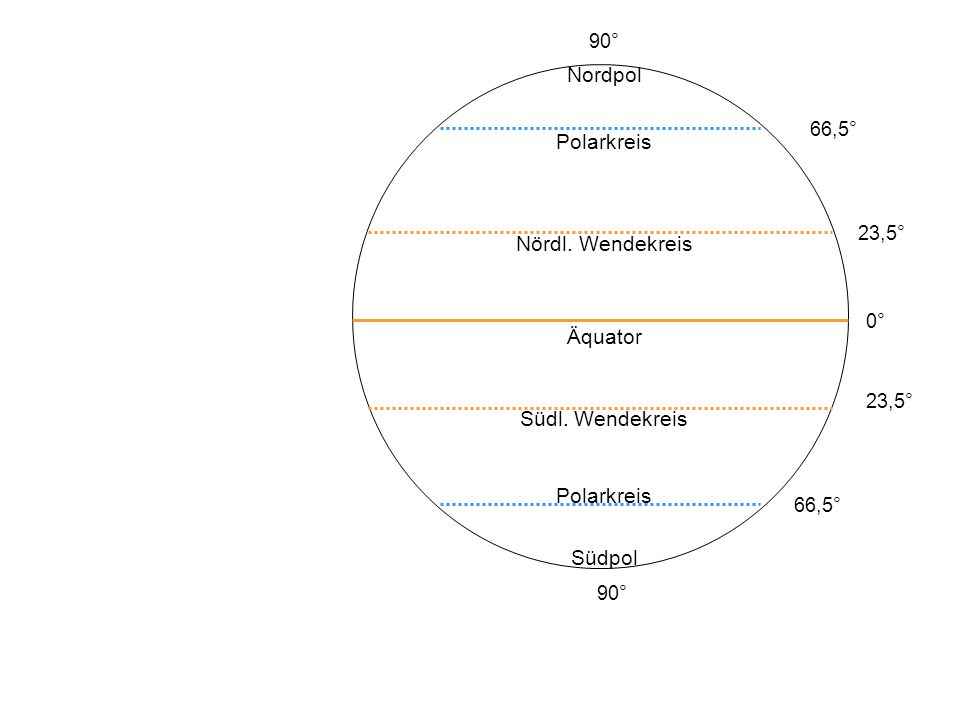 Nordpol Polarkreis Nördl. Wendekreis Südl. Wendekreis Südpol 90° 66,5°