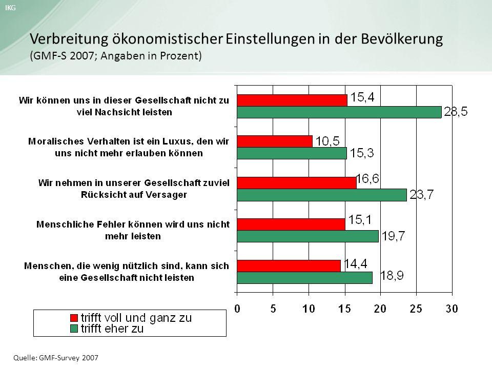 Verbreitung ökonomistischer Einstellungen in der Bevölkerung (GMF-S 2007; Angaben in Prozent)
