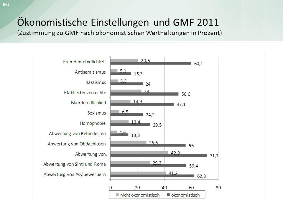 Ökonomistische Einstellungen und GMF 2011 (Zustimmung zu GMF nach ökonomistischen Werthaltungen in Prozent)