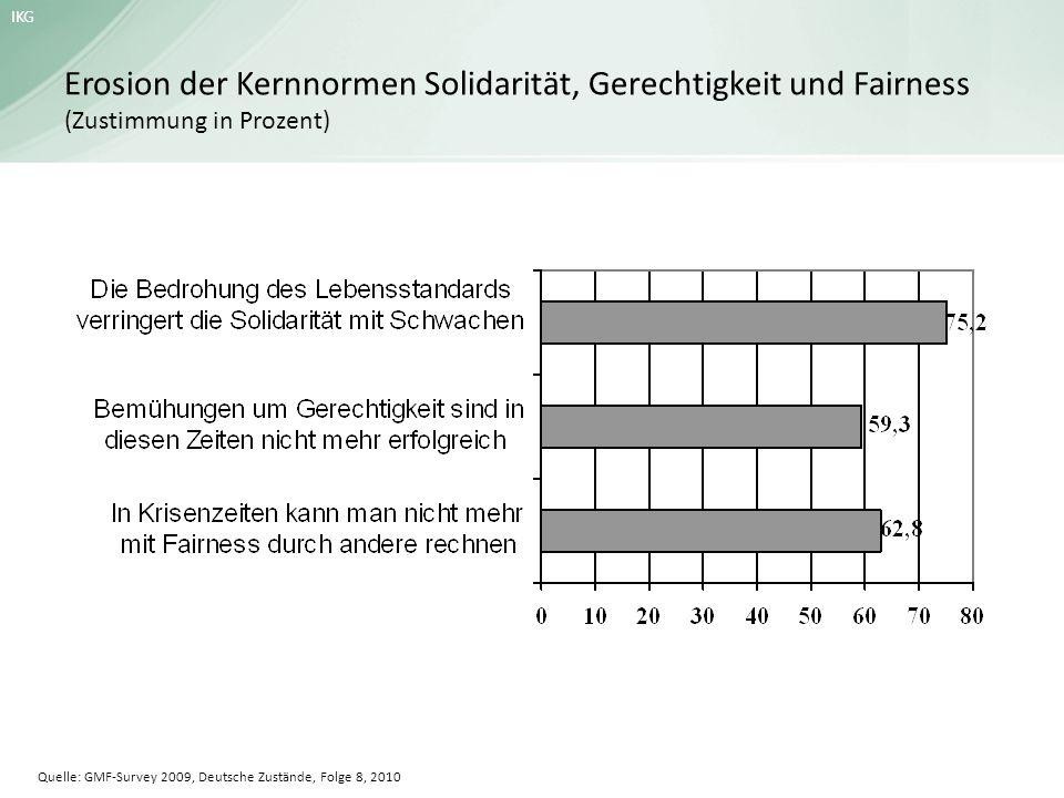 Erosion der Kernnormen Solidarität, Gerechtigkeit und Fairness (Zustimmung in Prozent)