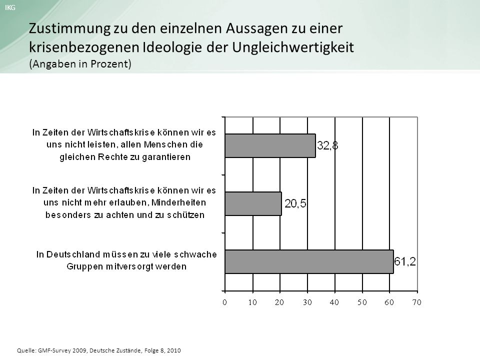 Zustimmung zu den einzelnen Aussagen zu einer krisenbezogenen Ideologie der Ungleichwertigkeit (Angaben in Prozent)