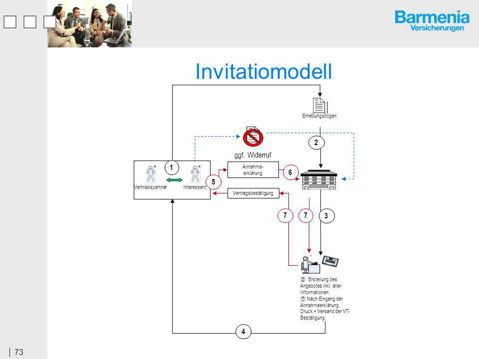Invitatiomodell 4 7 1 2 3 6 5 ggf. Widerruf Vertragsbestätigung