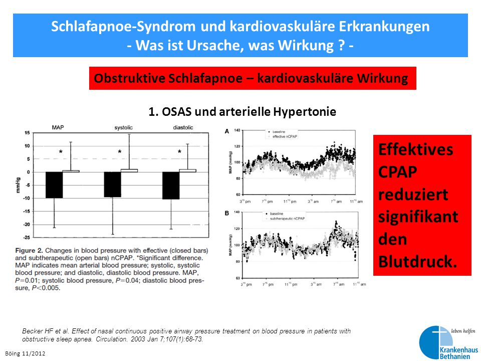 Effektives CPAP reduziert signifikant den Blutdruck.