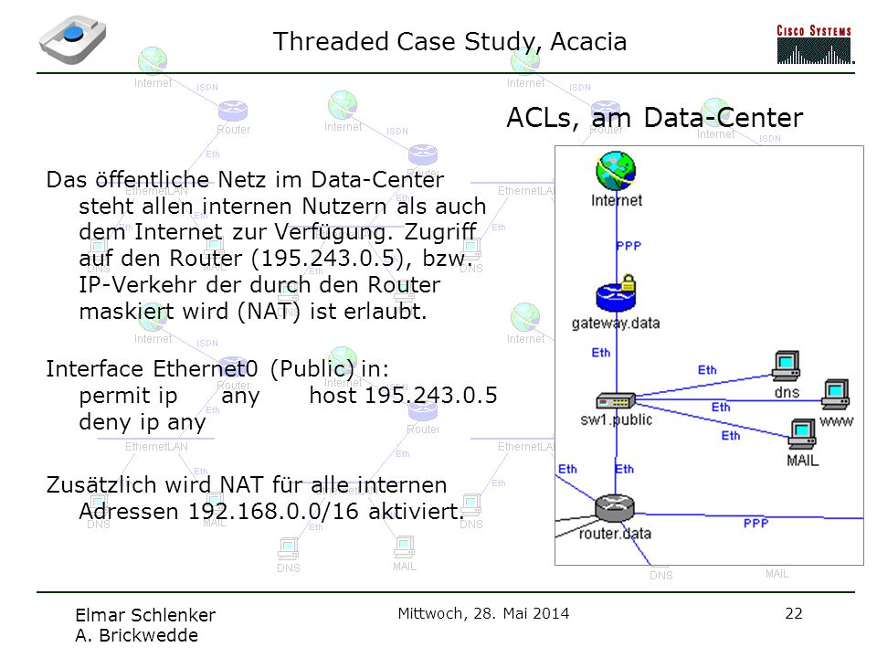 ACLs, am Data-Center