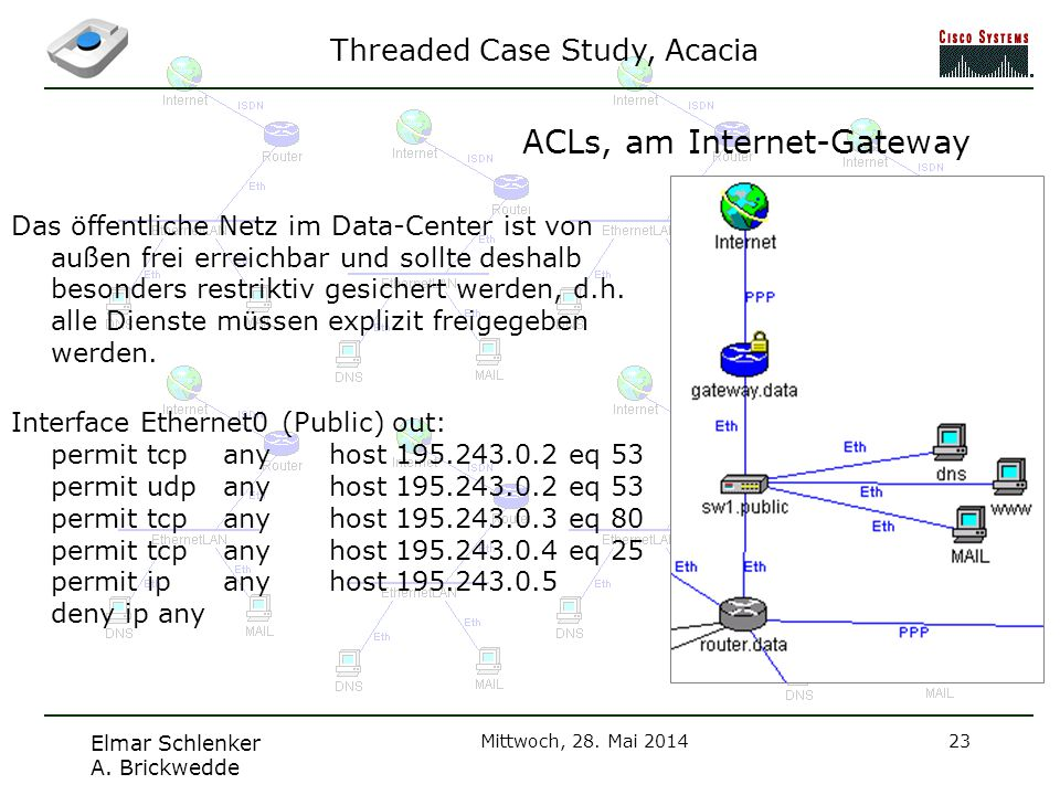 ACLs, am Internet-Gateway