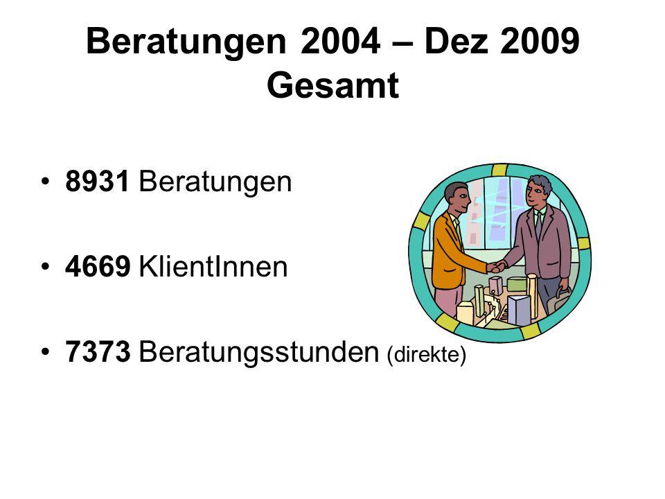 Beratungen 2004 – Dez 2009 Gesamt