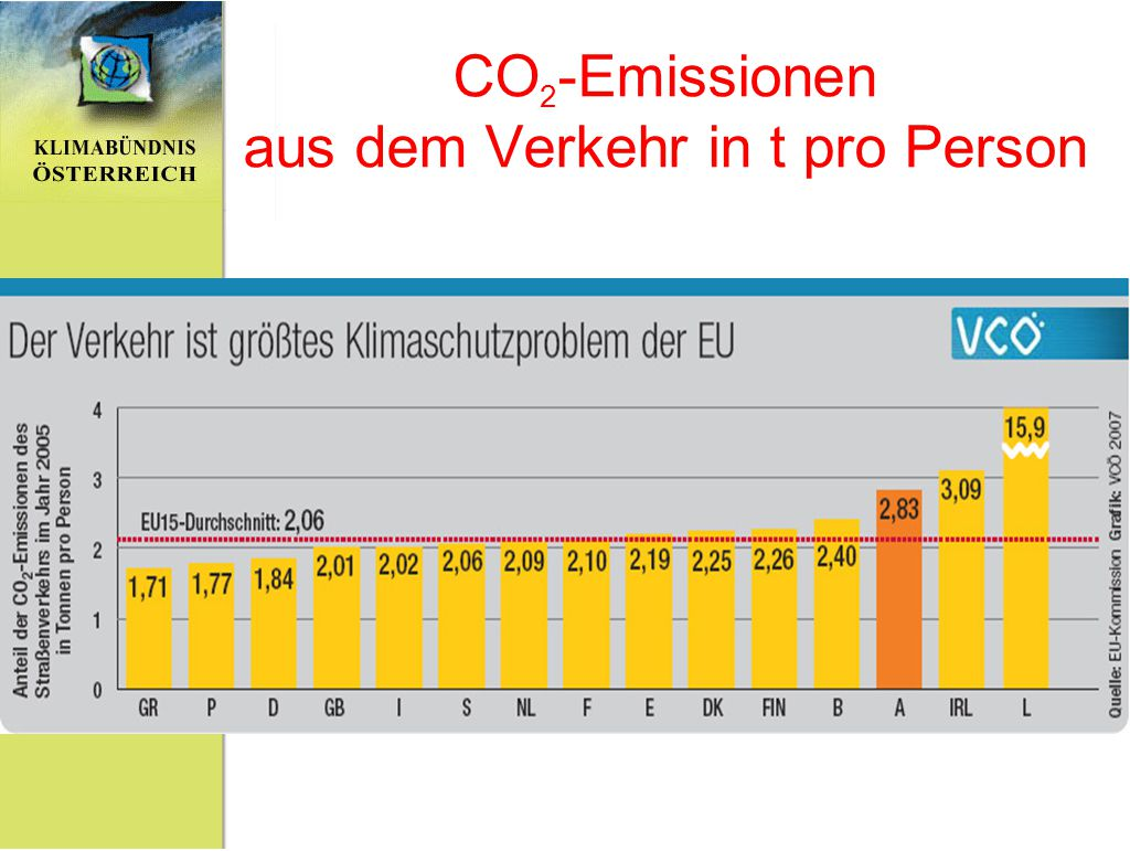 CO2-Emissionen aus dem Verkehr in t pro Person