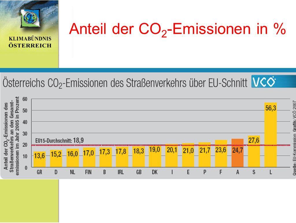 Anteil der CO2-Emissionen in %