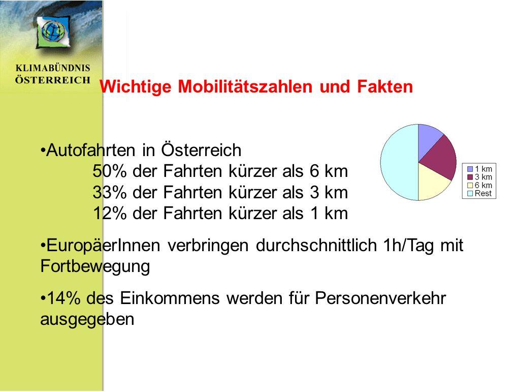 Wichtige Mobilitätszahlen und Fakten