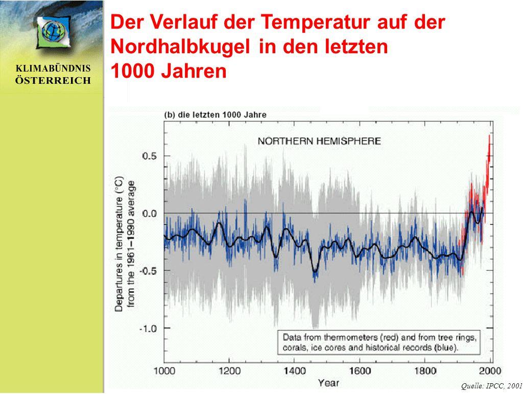Der Verlauf der Temperatur auf der Nordhalbkugel in den letzten 1000 Jahren