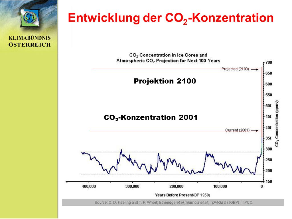 Entwicklung der CO2-Konzentration