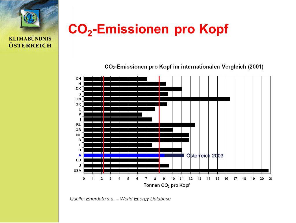 CO2-Emissionen pro Kopf