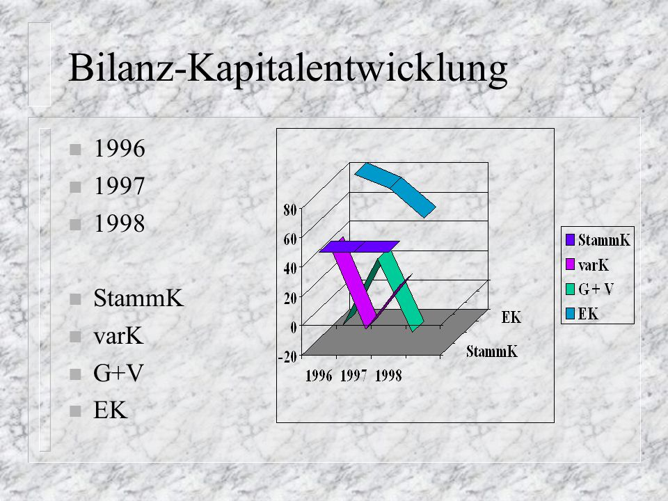 Bilanz-Kapitalentwicklung