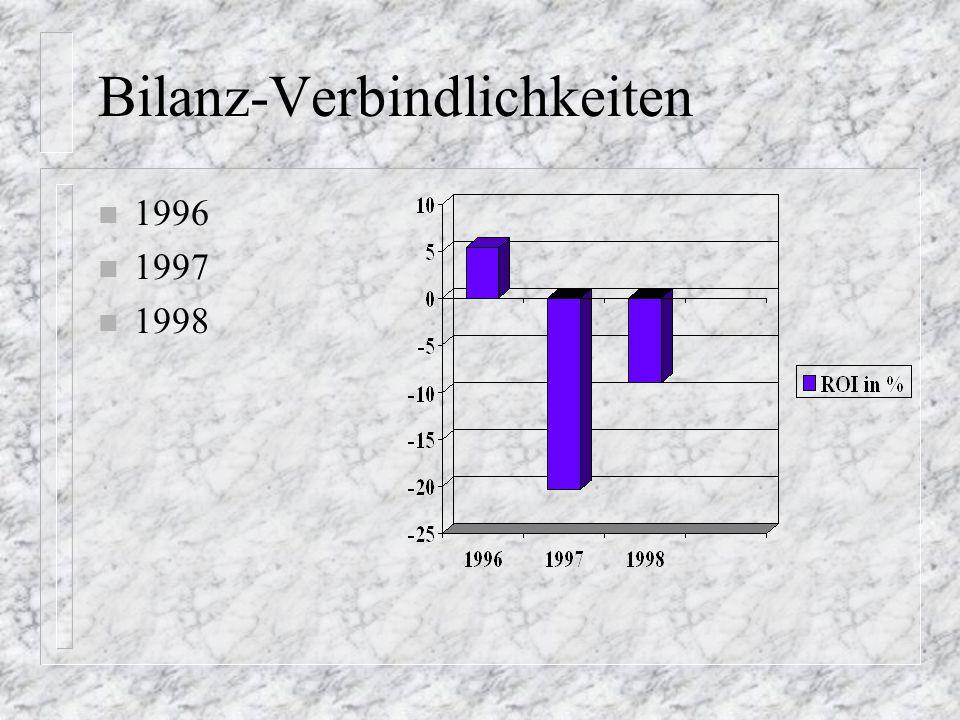 Bilanz-Verbindlichkeiten