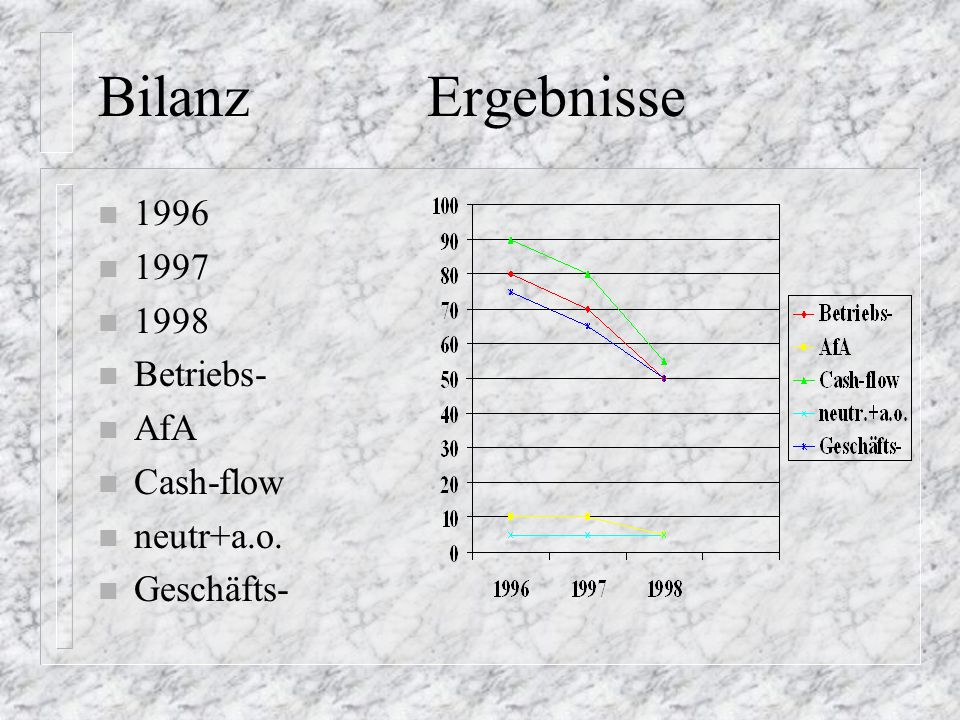 Bilanz Ergebnisse 1996 1997 1998 Betriebs- AfA Cash-flow neutr+a.o.