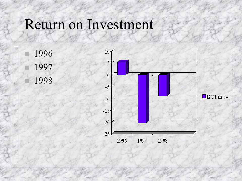 Return on Investment 1996 1997 1998