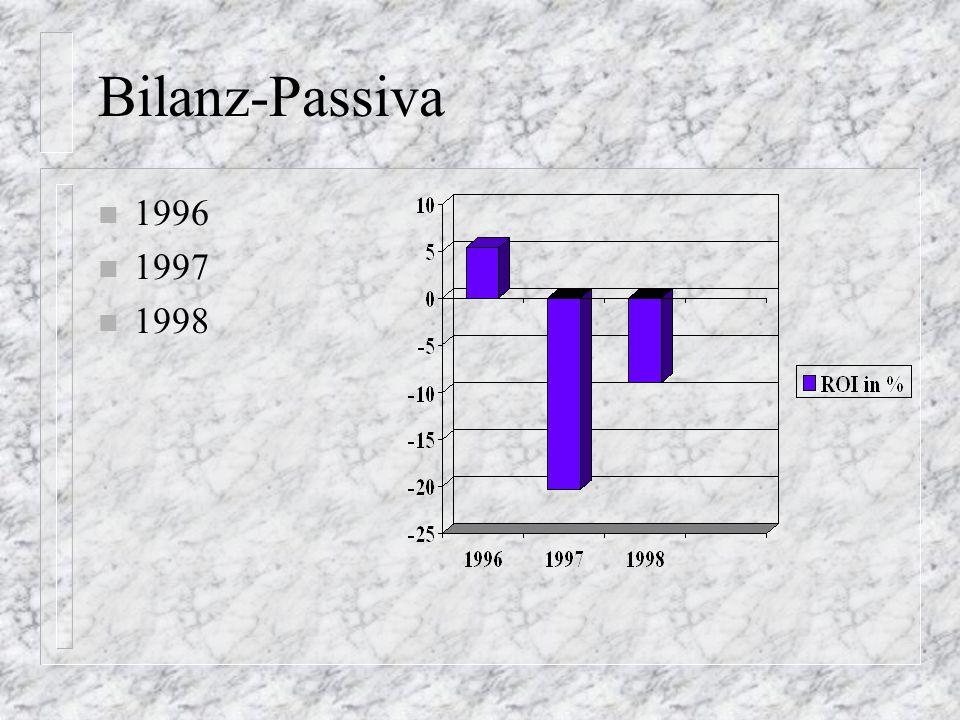 Bilanz-Passiva 1996 1997 1998